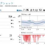 高めな11月~12月の血糖値記録