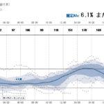 夏休み☆リブレセンサーで測定した結果
