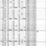 2020年5月分の血糖値記録